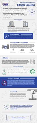 Nitrogen Generator infographic image